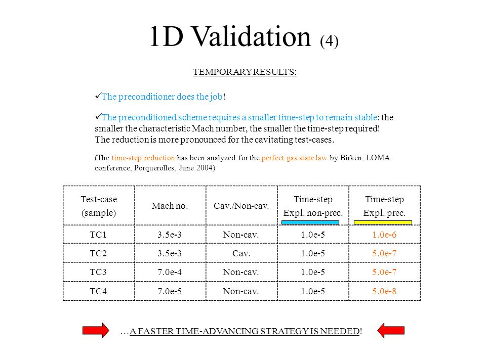 1D Validation (4) TEMPORARY RESULTS: The preconditioner does the job.