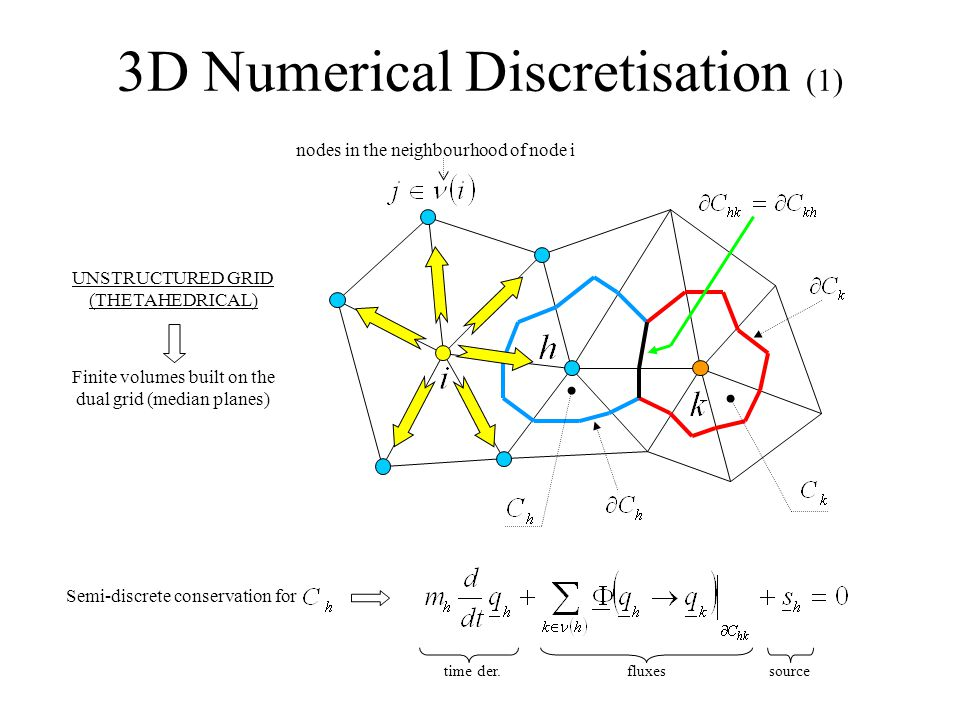 3D Numerical Discretisation (1) UNSTRUCTURED GRID (THETAHEDRICAL) Finite volumes built on the dual grid (median planes) nodes in the neighbourhood of node i Semi-discrete conservation for time der.fluxessource