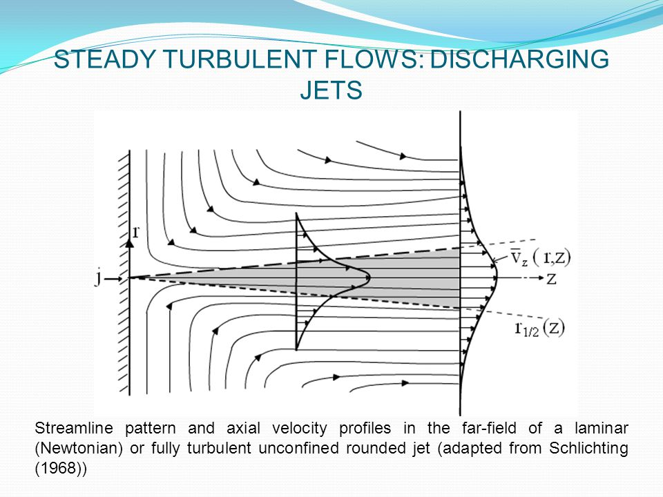 Streamline pattern and axial velocity profiles in the far-field of a laminar (Newtonian) or fully turbulent unconfined rounded jet (adapted from Schlichting (1968)) STEADY TURBULENT FLOWS: DISCHARGING JETS