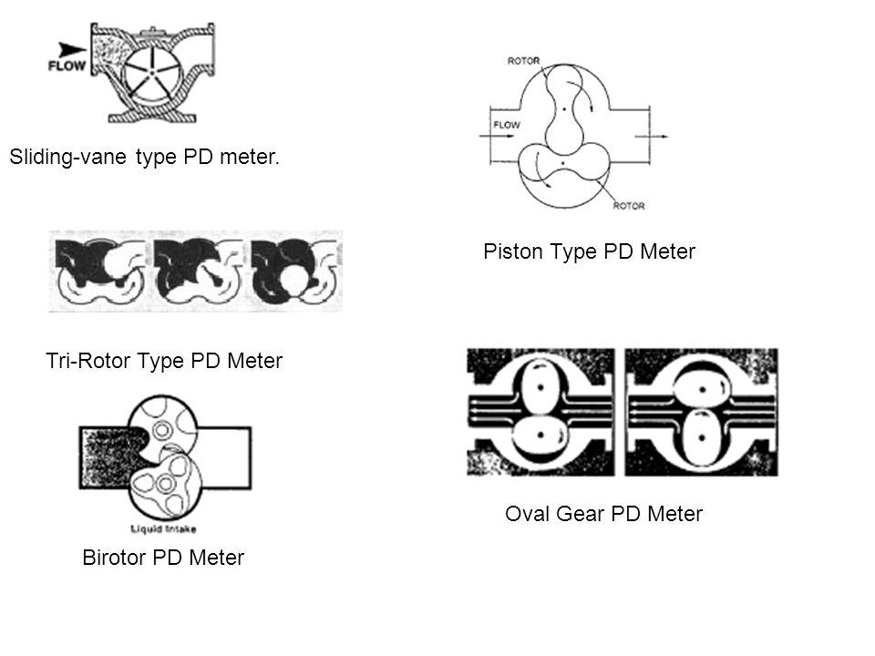 Sliding-vane type PD meter. Tri-Rotor Type PD Meter Birotor PD Meter Piston Type PD Meter Oval Gear PD Meter