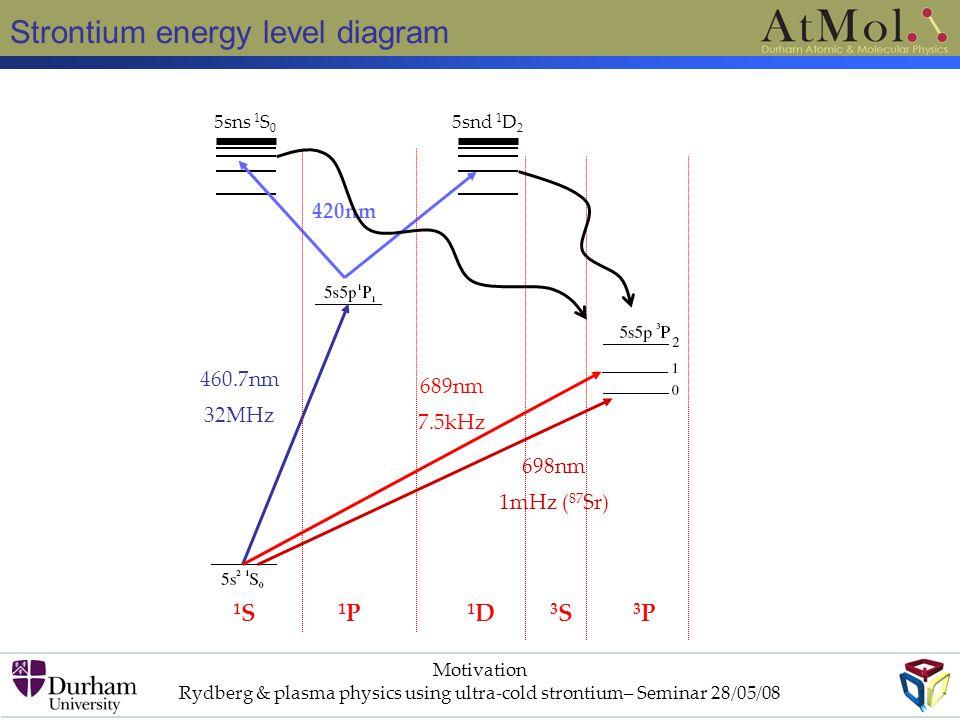 Strontium energy level diagram Motivation Rydberg & plasma physics using ultra-cold strontium– Seminar 28/05/08 1S1S 1P1P 1D1D 3S3S 3P3P 5sns 1 S 0 5snd 1 D 2 460.7nm 32MHz 420nm 689nm 7.5kHz 698nm 1mHz ( 87 Sr)