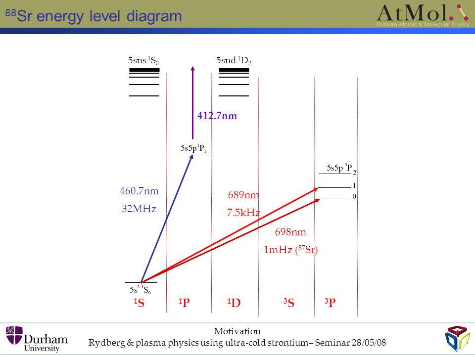 88 Sr energy level diagram Motivation Rydberg & plasma physics using ultra-cold strontium– Seminar 28/05/08 1S1S 1P1P 1D1D 3S3S 3P3P 412.7nm 5sns 1 S 0 5snd 1 D 2 460.7nm 32MHz 689nm 7.5kHz 698nm 1mHz ( 87 Sr)