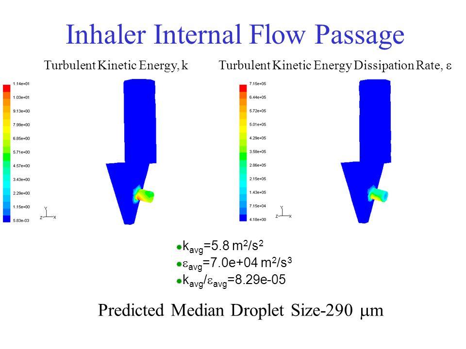Inhaler Internal Flow Passage Turbulent Kinetic Energy, k Turbulent Kinetic Energy Dissipation Rate,   k avg =5.8 m 2 /s 2   avg =7.0e+04 m 2 /s 3