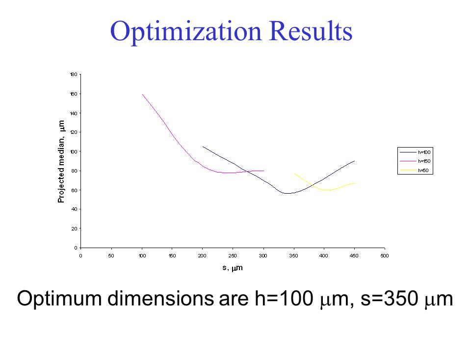 Optimization Results Optimum dimensions are h=100  m, s=350  m