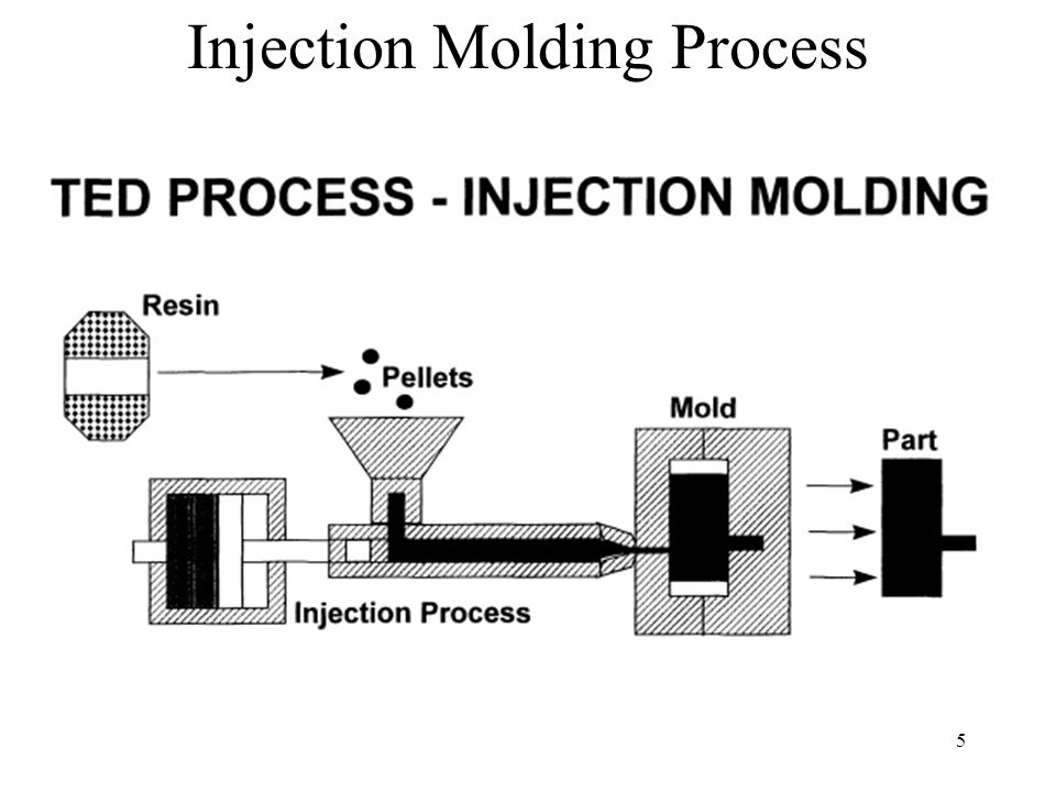 5 Injection Molding Process