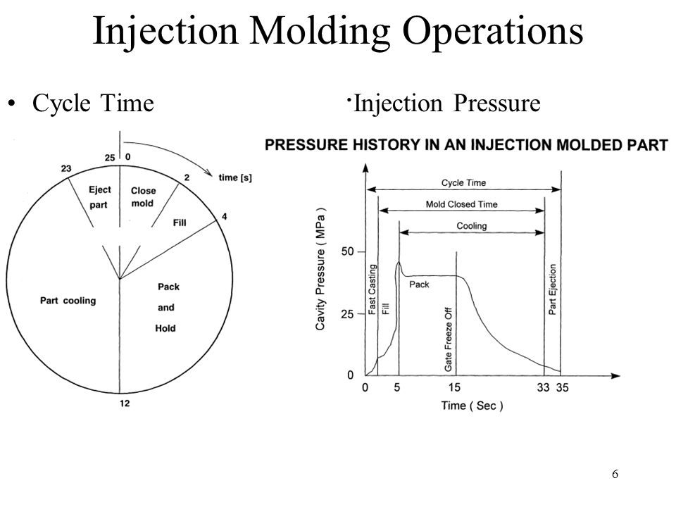 6 Injection Molding Operations Cycle Time · Injection Pressure