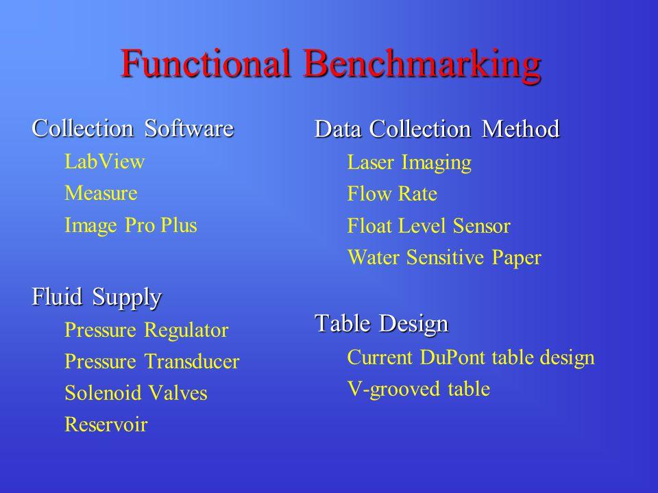 Functional Benchmarking Collection Software LabView Measure Image Pro Plus Fluid Supply Pressure Regulator Pressure Transducer Solenoid Valves Reservo