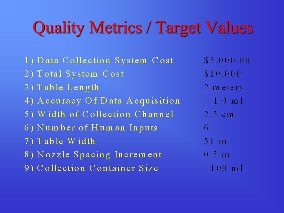 Quality Metrics / Target Values
