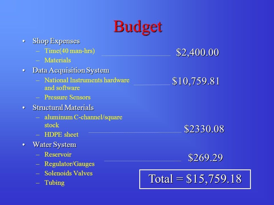 Budget Shop ExpensesShop Expenses –Time(40 man-hrs) –Materials Data Acquisition SystemData Acquisition System –National Instruments hardware and software –Pressure Sensors Structural MaterialsStructural Materials –aluminum C-channel/square stock –HDPE sheet Water SystemWater System –Reservoir –Regulator/Gauges –Solenoids Valves –Tubing $2,400.00 $2,400.00 $10,759.81 $10,759.81 $2330.08 $2330.08 $269.29 $269.29 Total = $15,759.18
