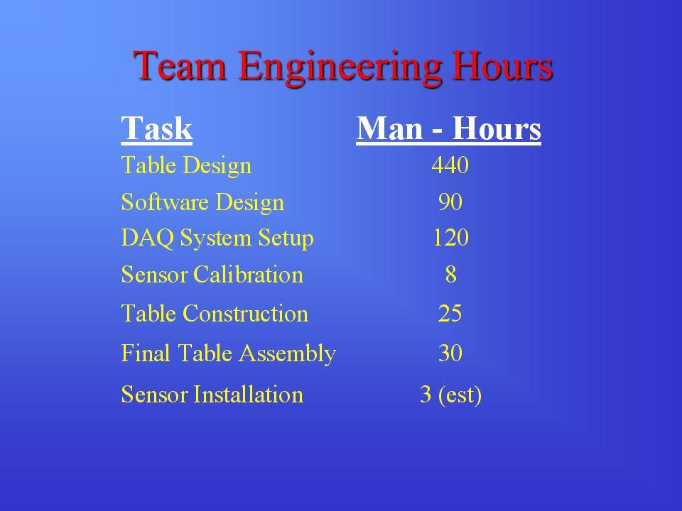 Team Engineering Hours
