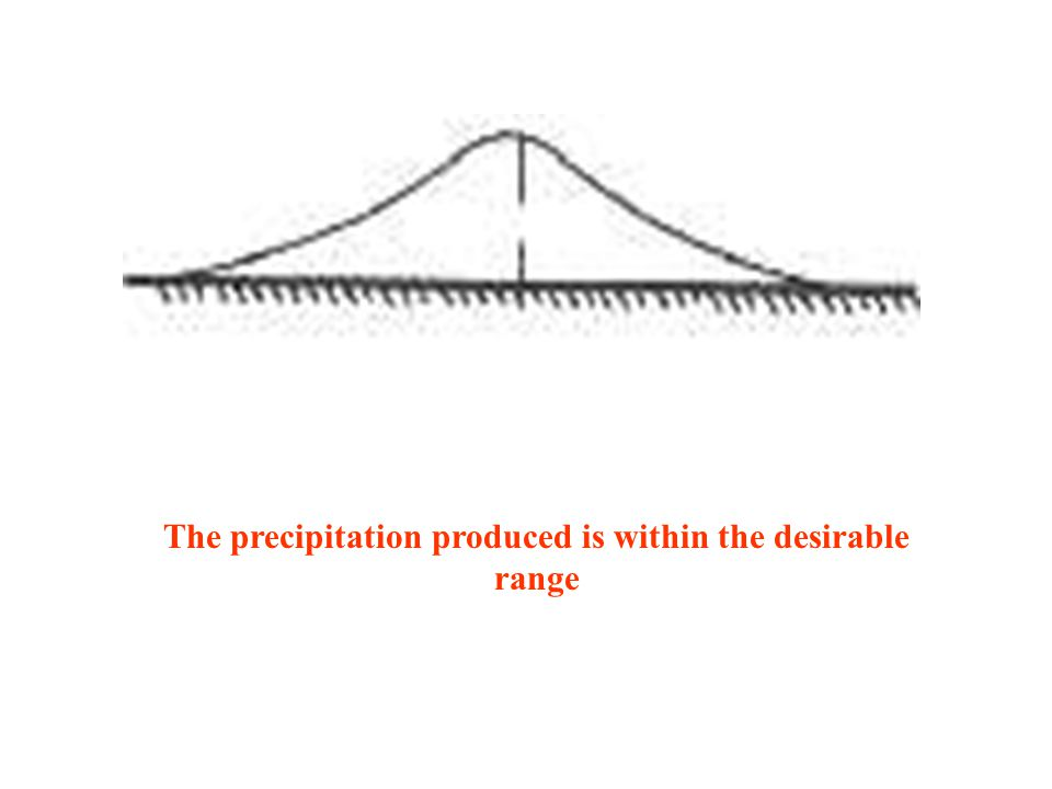 The precipitation produced is within the desirable range