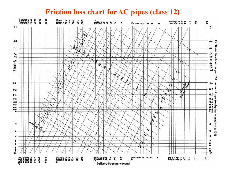 Friction loss chart for AC pipes (class 12)
