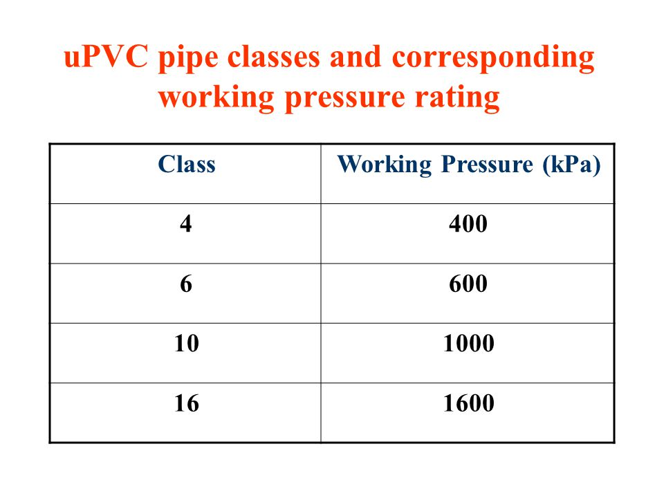 uPVC pipe classes and corresponding working pressure rating Working Pressure (kPa)Class 4004 6006 100010 160016