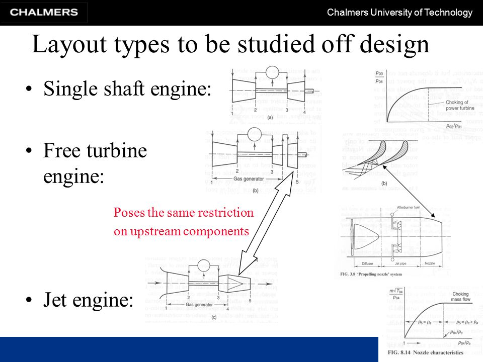 Chalmers University of Technology Off-design of single-shaft engine Select a constant speed line on compressor characteristic.
