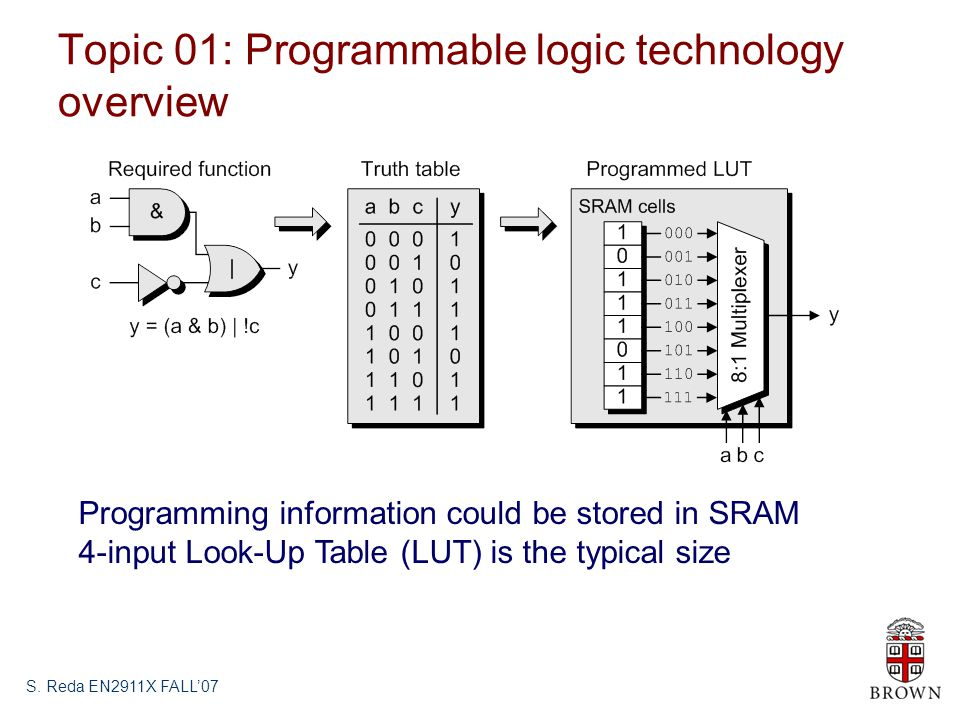 Topic 01: Programmable logic technology overview S.