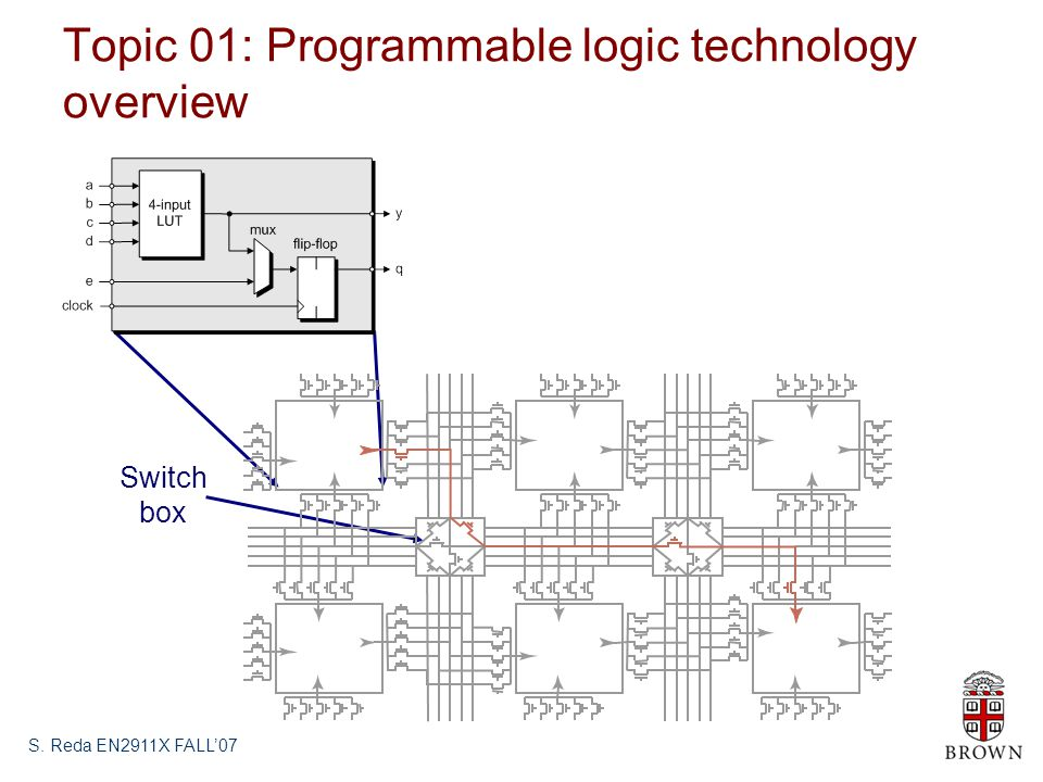Topic 01: Programmable logic technology overview S. Reda EN2911X FALL'07 Switch box