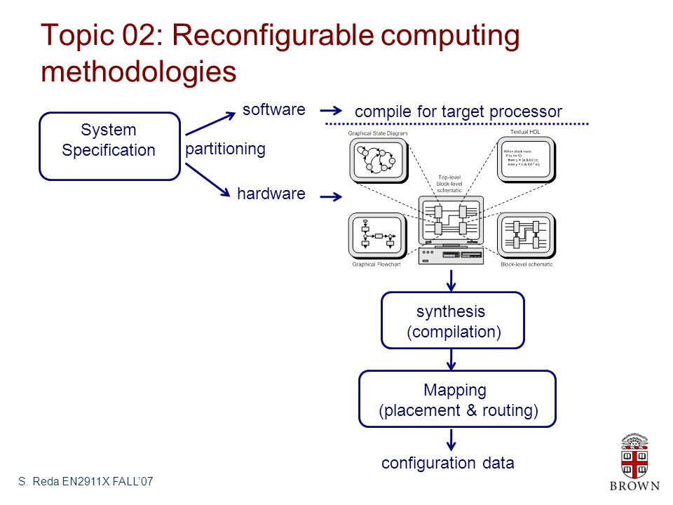 Topic 02: Reconfigurable computing methodologies S.