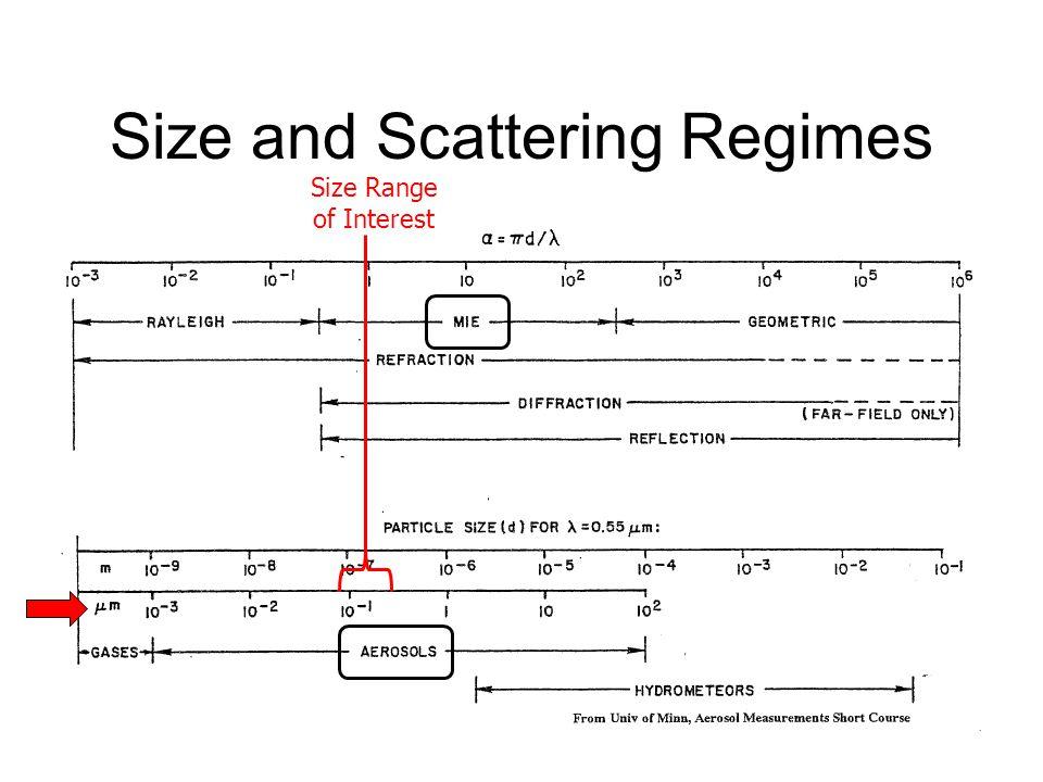 Size and Scattering Regimes Size Range of Interest