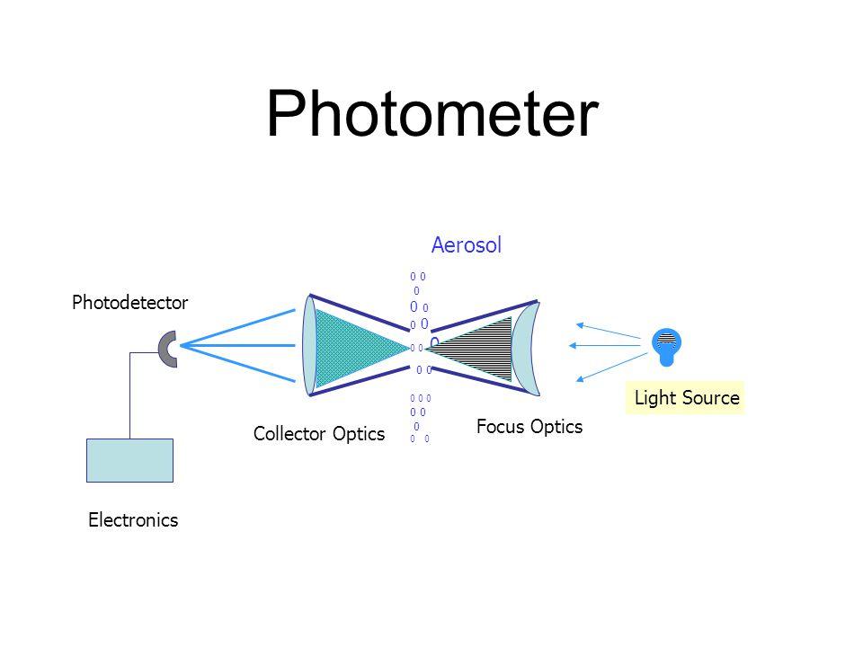 Photometer 0 0 0 0 0 0 0 0 0 0 Aerosol Light Source Focus Optics Collector Optics Photodetector Electronics