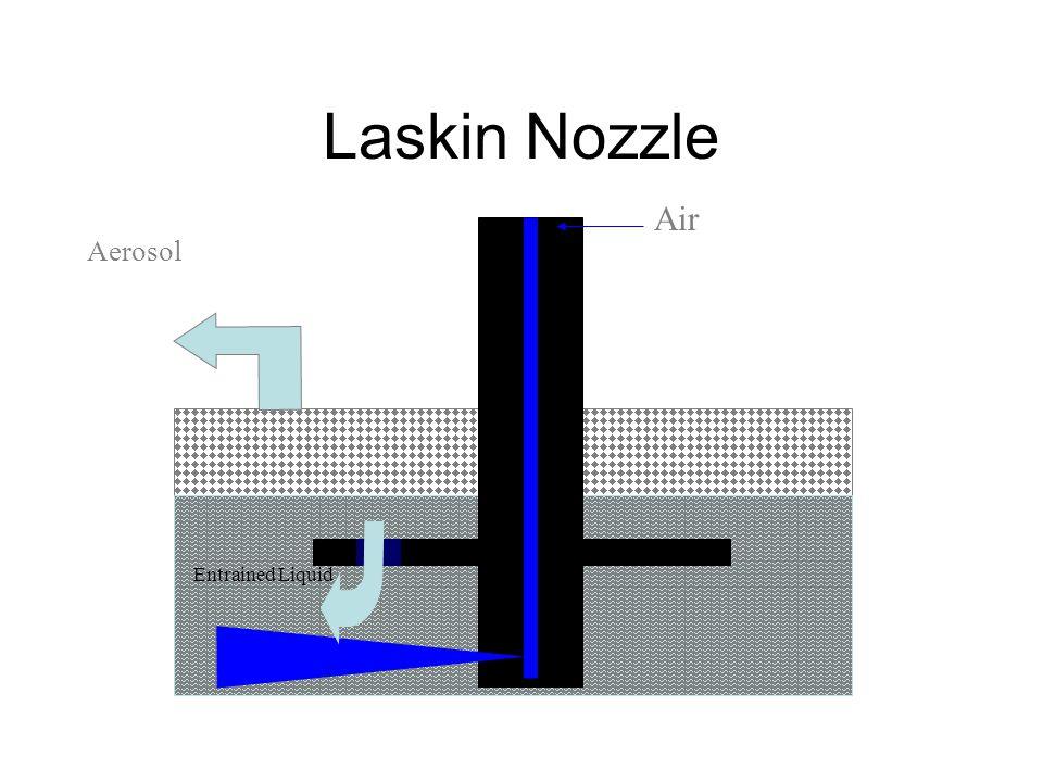 Laskin Nozzle Air Entrained Liquid Aerosol