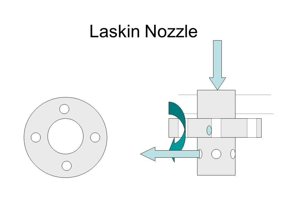 Laskin Nozzle