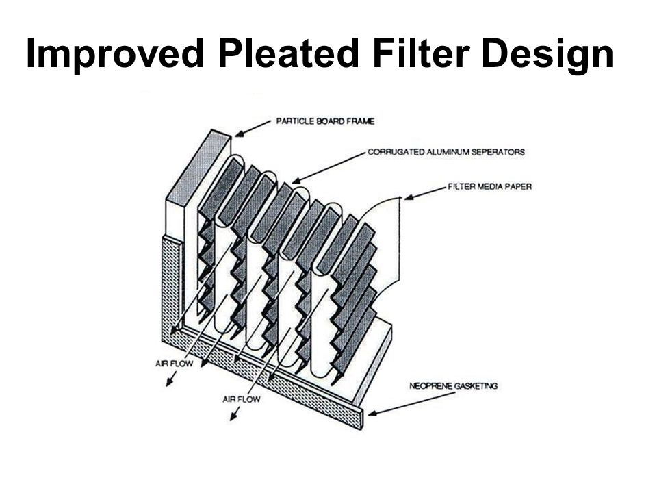 Improved Pleated Filter Design