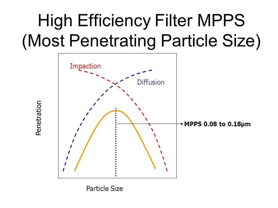 High Efficiency Filter MPPS (Most Penetrating Particle Size) Particle Size Penetration MPPS 0.08 to 0.18µm Impaction Diffusion