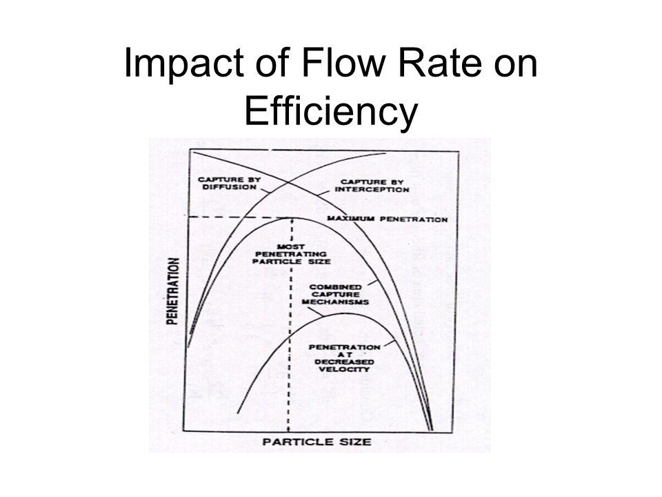 Impact of Flow Rate on Efficiency