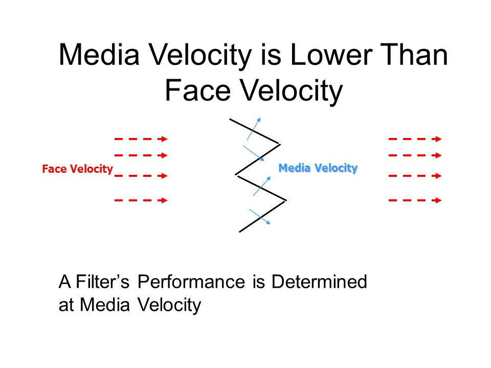 A Filter's Performance is Determined at Media Velocity Media Velocity Face Velocity Media Velocity is Lower Than Face Velocity