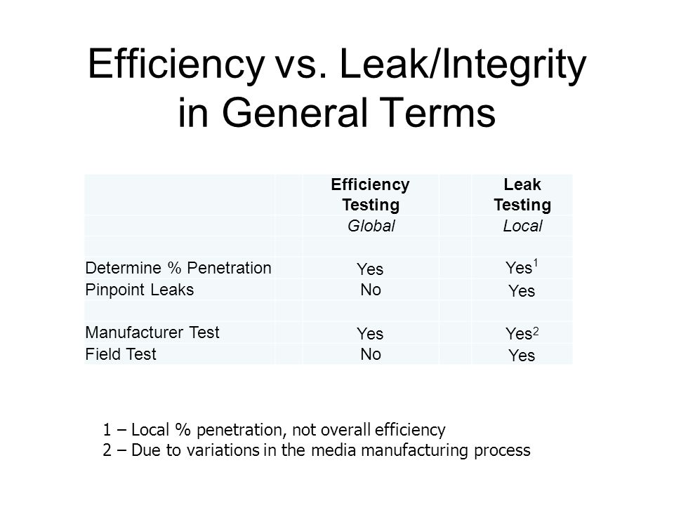Efficiency vs. Leak/Integrity in General Terms Efficiency Testing Leak Testing GlobalLocal Determine % Penetration Yes Yes 1 Pinpoint LeaksNo Yes Manu