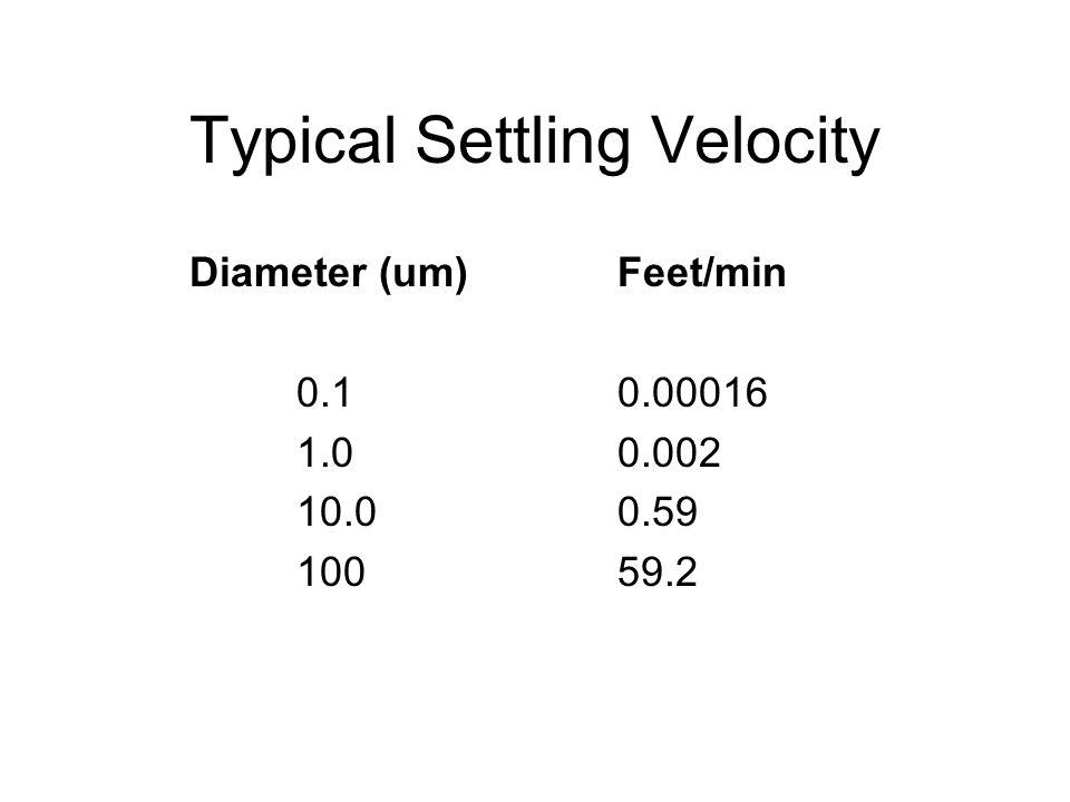Typical Settling Velocity Diameter (um)Feet/min 0.10.00016 1.00.002 10.00.59 10059.2