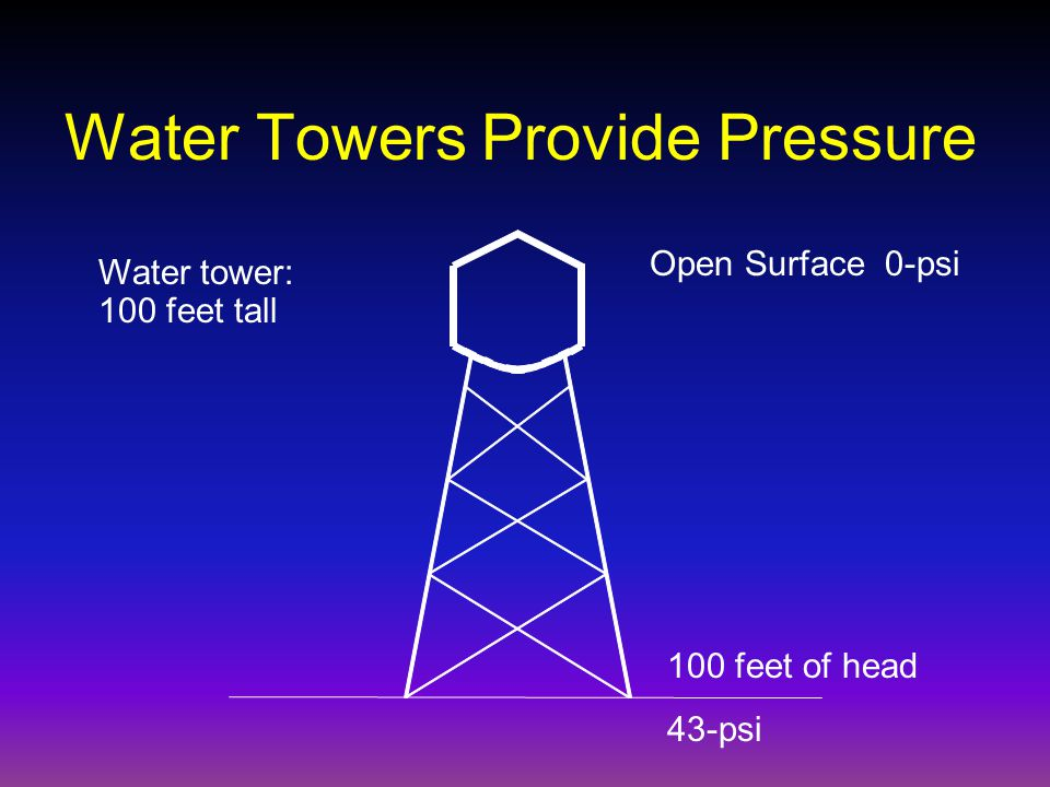 Water Towers Provide Pressure Open Surface 0-psi 100 feet of head 43-psi Water tower: 100 feet tall