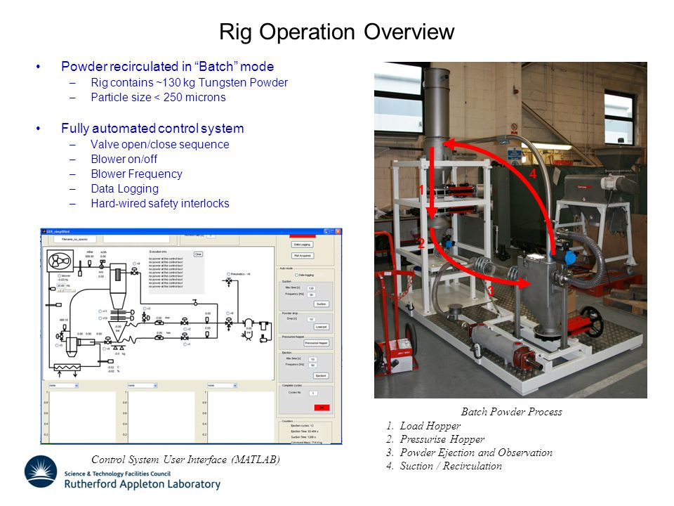 Rig Operation Overview Powder recirculated in Batch mode –Rig contains ~130 kg Tungsten Powder –Particle size < 250 microns Fully automated control system –Valve open/close sequence –Blower on/off –Blower Frequency –Data Logging –Hard-wired safety interlocks Batch Powder Process 1.