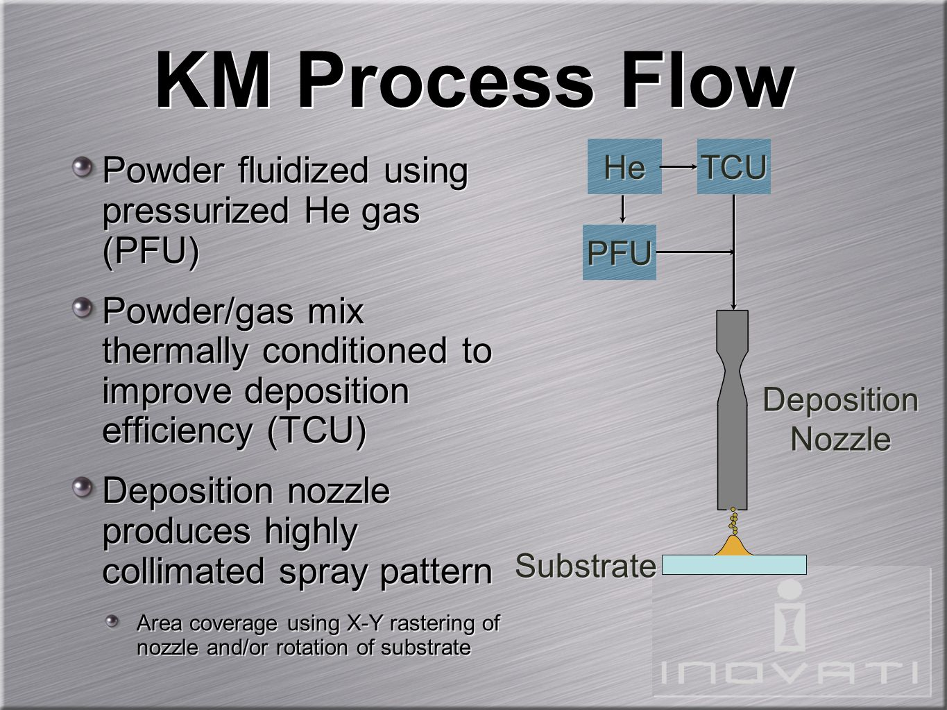 Powder fluidized using pressurized He gas (PFU) Powder/gas mix thermally conditioned to improve deposition efficiency (TCU) Deposition nozzle produces highly collimated spray pattern Area coverage using X-Y rastering of nozzle and/or rotation of substrate Powder fluidized using pressurized He gas (PFU) Powder/gas mix thermally conditioned to improve deposition efficiency (TCU) Deposition nozzle produces highly collimated spray pattern Area coverage using X-Y rastering of nozzle and/or rotation of substrate KM Process Flow He PFU TCU Deposition Nozzle Deposition Nozzle Substrate