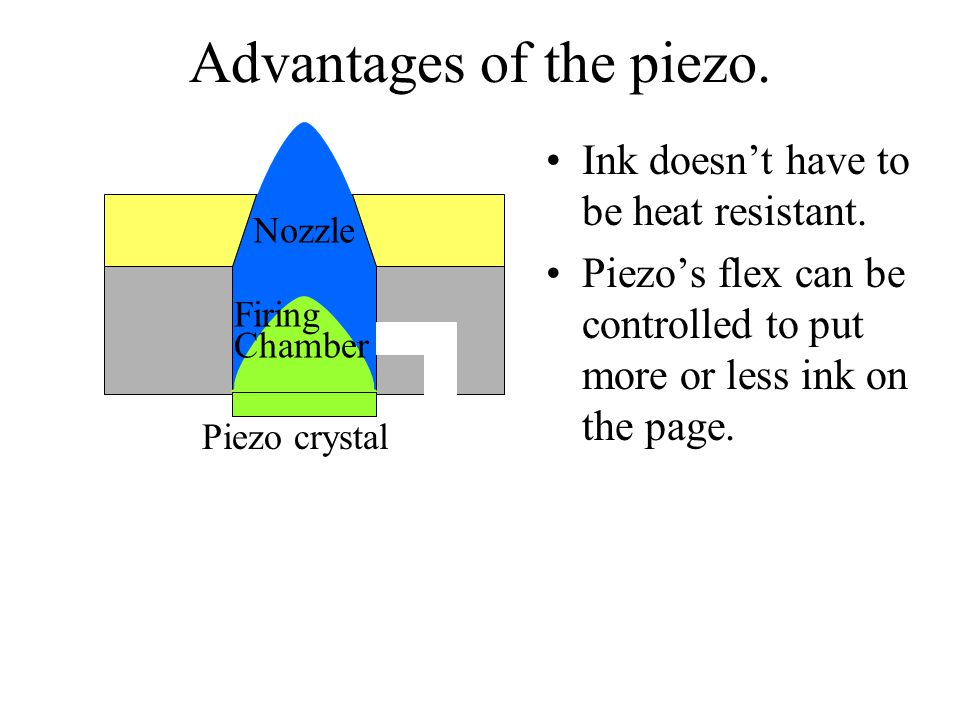 Advantages of the piezo. Ink doesn't have to be heat resistant.