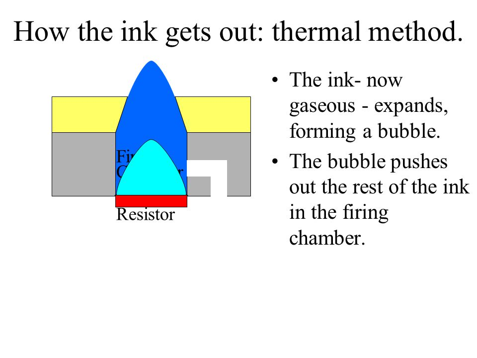 How the ink gets out: thermal method. The ink- now gaseous - expands, forming a bubble.