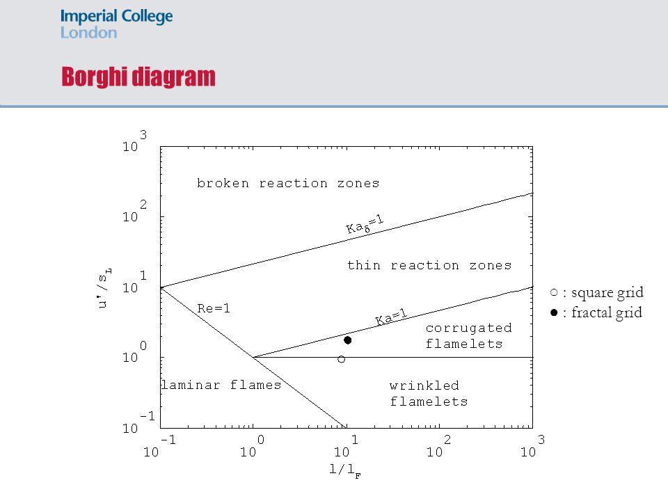 Borghi diagram Slide 14 ○ : square grid ● : fractal grid