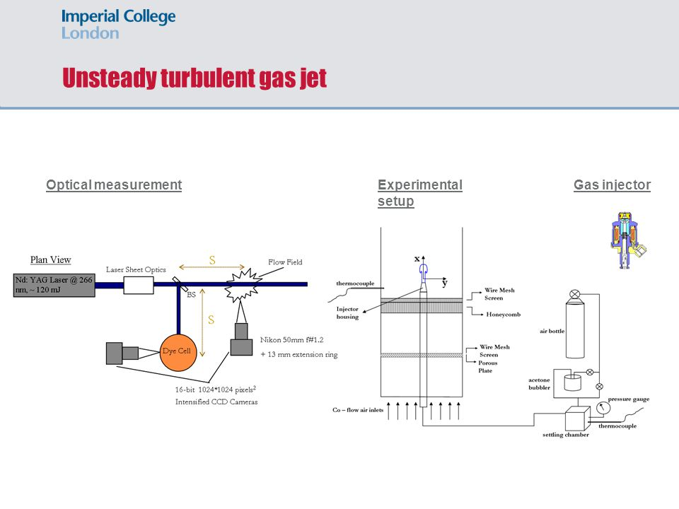 Unsteady turbulent gas jet Experimental setup Optical measurementGas injector