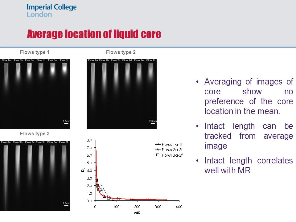 Average location of liquid core Flows type 3 Flows type 2Flows type 1 Averaging of images of core show no preference of the core location in the mean.