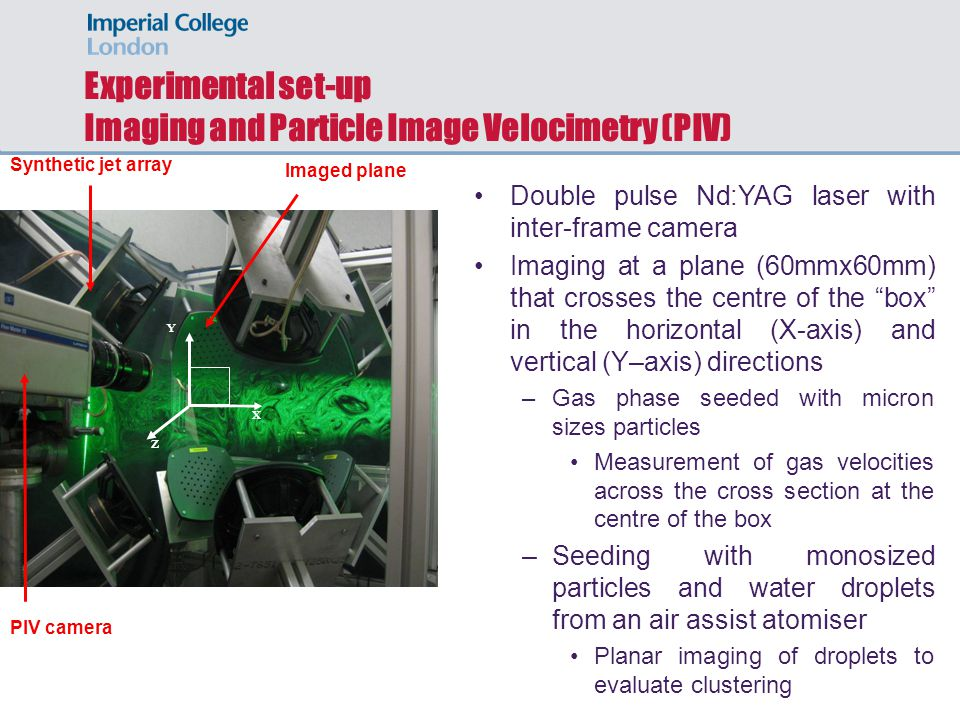 Experimental set-up Imaging and Particle Image Velocimetry (PIV) Synthetic jet array PIV camera Double pulse Nd:YAG laser with inter-frame camera Imaging at a plane (60mmx60mm) that crosses the centre of the box in the horizontal (X-axis) and vertical (Y–axis) directions –Gas phase seeded with micron sizes particles Measurement of gas velocities across the cross section at the centre of the box –Seeding with monosized particles and water droplets from an air assist atomiser Planar imaging of droplets to evaluate clustering X Y Imaged plane Z