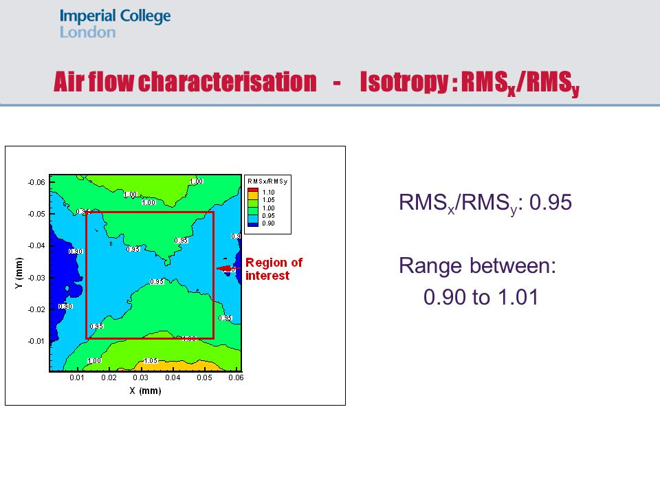 Air flow characterisation - Isotropy : RMS x /RMS y RMS x /RMS y : 0.95 Range between: 0.90 to 1.01