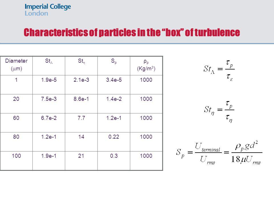 "Characteristics of particles in the ""box"" of turbulence Diameter (  m) St  St  SpSp ρ p (Kg/m 3 ) 11.9e-52.1e-33.4e-51000 207.5e-38.6e-11.4e-21000"