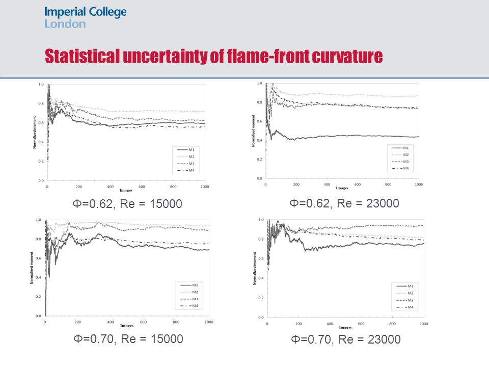 Statistical uncertainty of flame-front curvature Φ=0.62, Re = 15000 Φ=0.70, Re = 15000 Φ=0.70, Re = 23000 Φ=0.62, Re = 23000