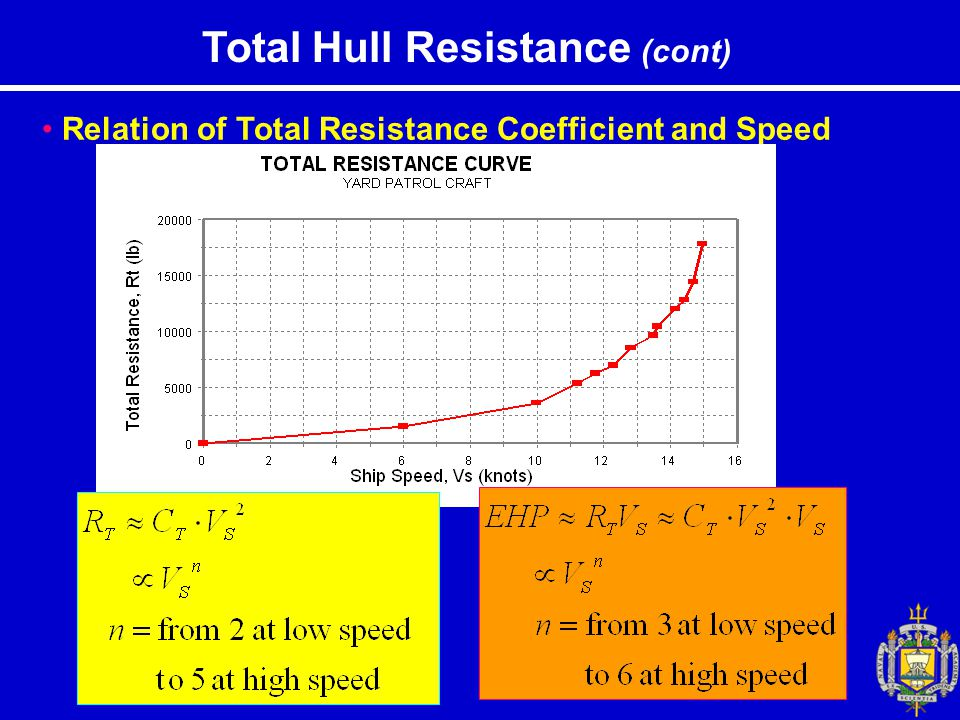 Total Hull Resistance (cont) Relation of Total Resistance Coefficient and Speed