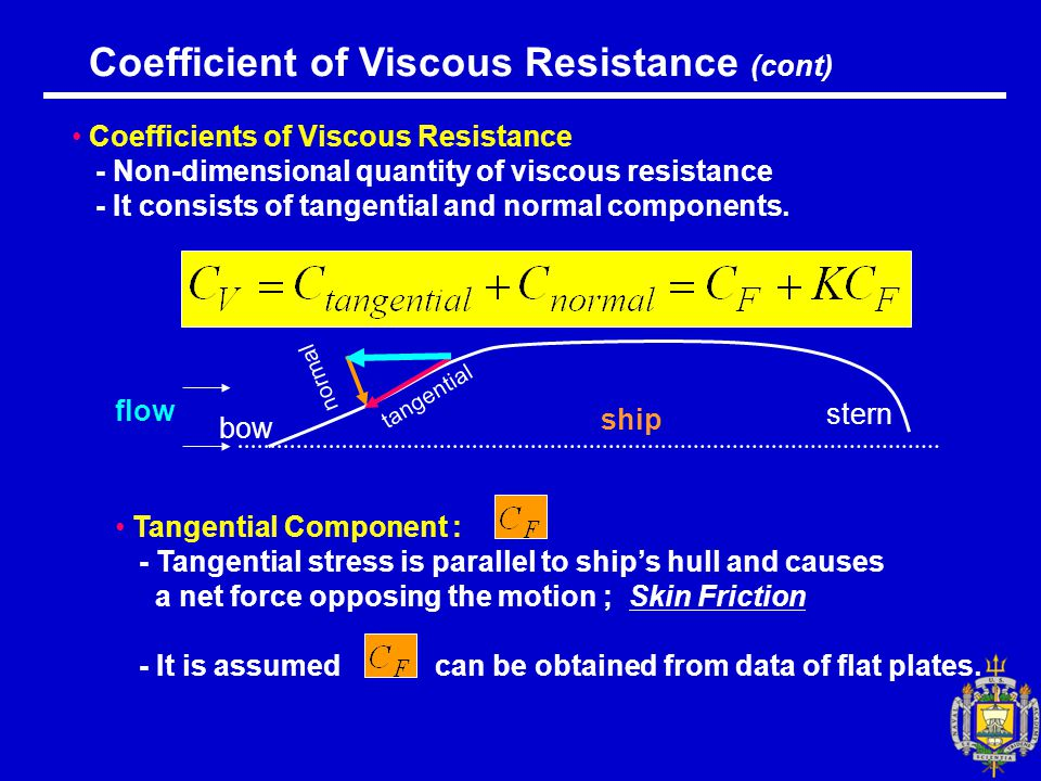 Coefficient of Viscous Resistance (cont) Coefficients of Viscous Resistance - Non-dimensional quantity of viscous resistance - It consists of tangential and normal components.