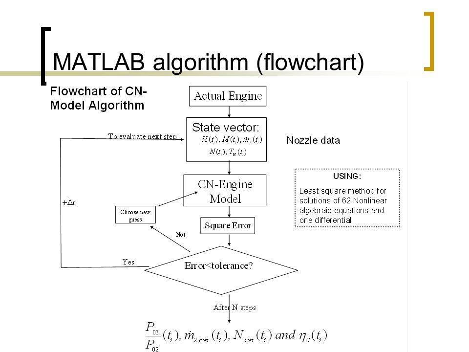 MATLAB algorithm (flowchart)