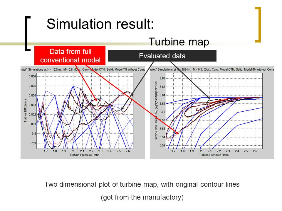 Simulation result: Turbine map Two dimensional plot of turbine map, with original contour lines (got from the manufactory) Evaluated data Data from fu