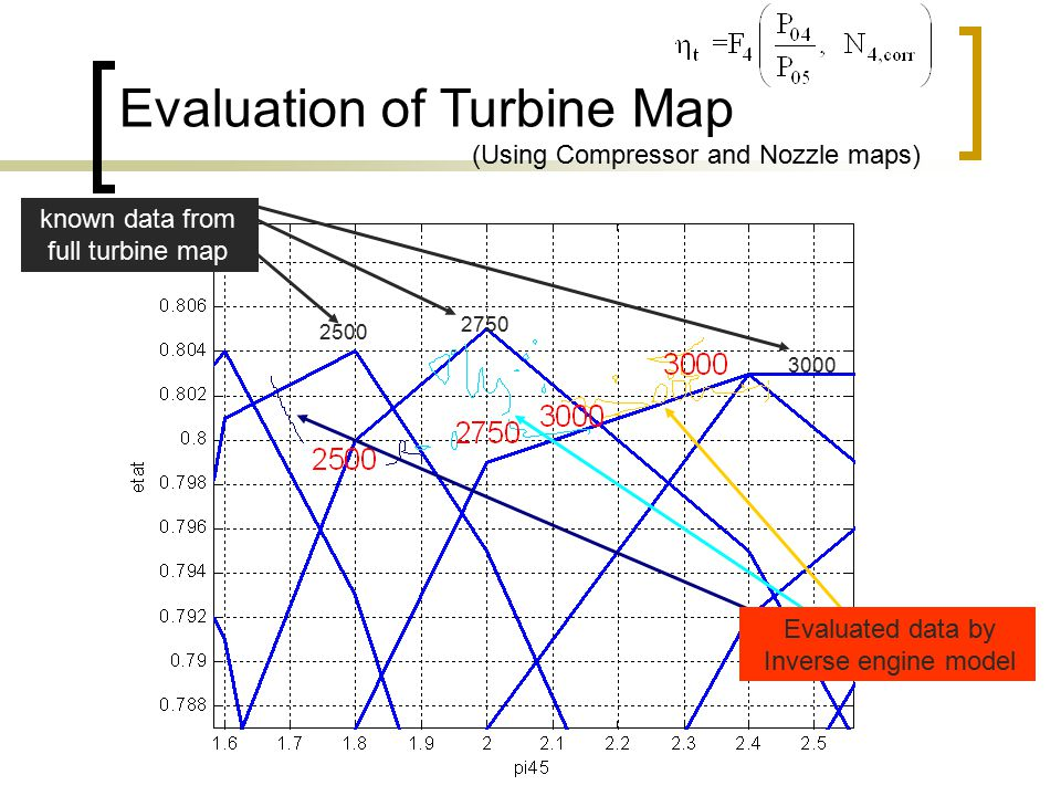 2500 3000 2750 known data from full turbine map Evaluated data by Inverse engine model