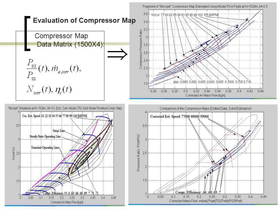 Compressor Map Data Matrix (1500X4): Evaluation of Compressor Map