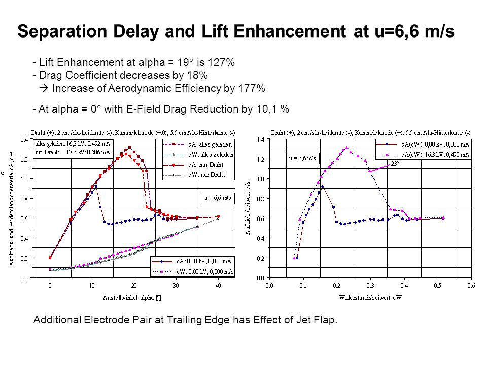 Separation Delay and Lift Enhancement at u=6,6 m/s Additional Electrode Pair at Trailing Edge has Effect of Jet Flap.